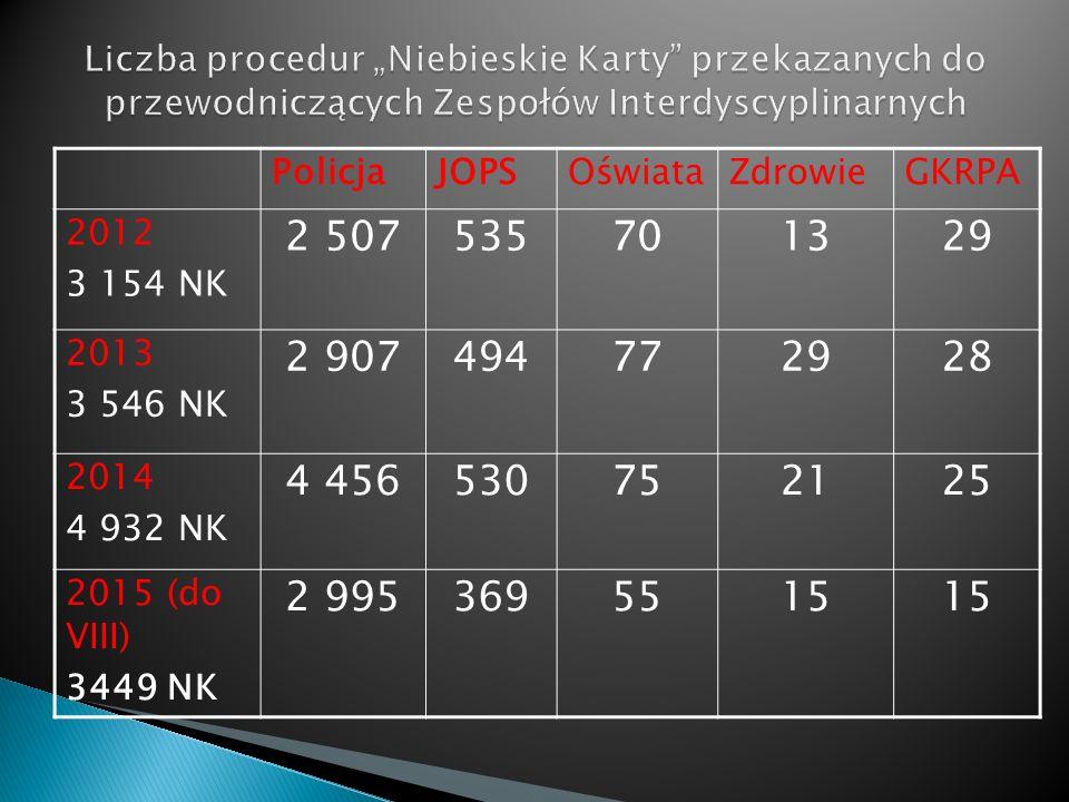 PolicjaJOPSOświataZdrowieGKRPA 2012 3 154 NK 2 507535701329 2013 3 546 NK 2 907494772928 2014 4 932 NK 4 456530752125 2015 (do VIII) 3449 NK 2 9953695515
