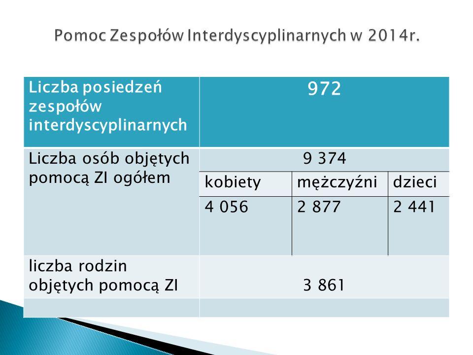Liczba posiedzeń zespołów interdyscyplinarnych 972 Liczba osób objętych pomocą ZI ogółem 9 374 kobietymężczyźnidzieci 4 0562 8772 441 liczba rodzin ob