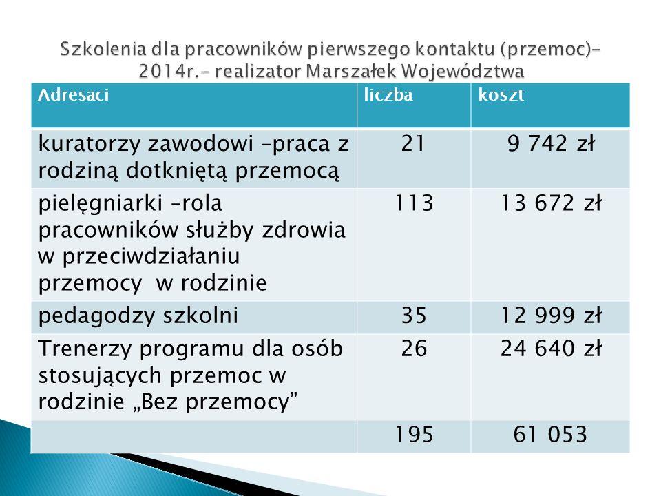 Adresaciliczbakoszt kuratorzy zawodowi –praca z rodziną dotkniętą przemocą 219 742 zł pielęgniarki –rola pracowników służby zdrowia w przeciwdziałaniu