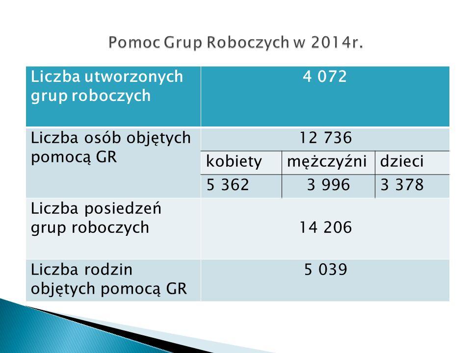 Liczba utworzonych grup roboczych 4 072 Liczba osób objętych pomocą GR 12 736 kobietymężczyźnidzieci 5 3623 9963 378 Liczba posiedzeń grup roboczych14 206 Liczba rodzin objętych pomocą GR 5 039