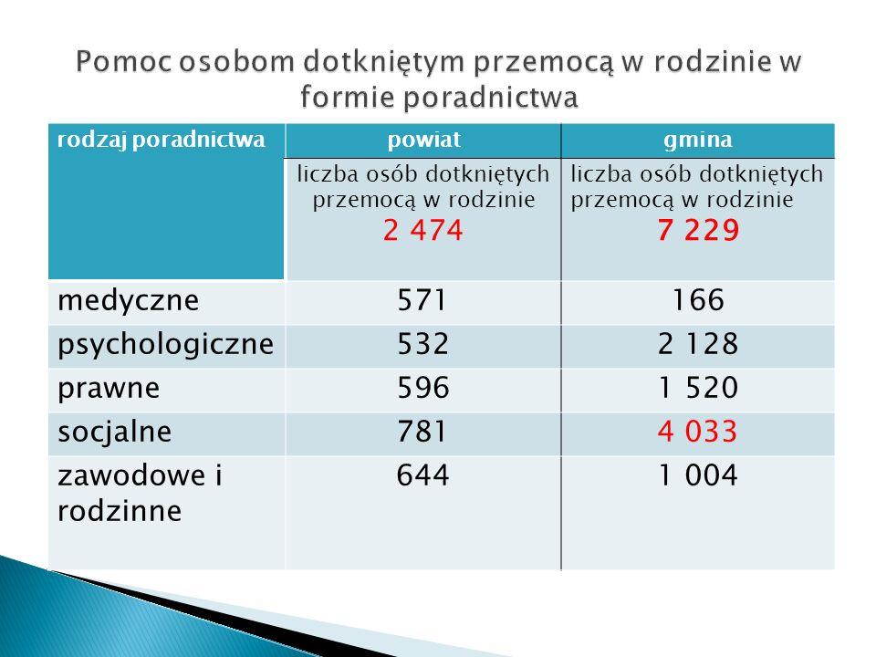 rodzaj poradnictwapowiatgmina liczba osób dotkniętych przemocą w rodzinie 2 474 liczba osób dotkniętych przemocą w rodzinie 7 229 medyczne571166 psych