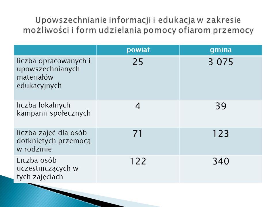 powiatgmina liczba opracowanych i upowszechnianych materiałów edukacyjnych 253 075 liczba lokalnych kampanii społecznych 439 liczba zajęć dla osób dot