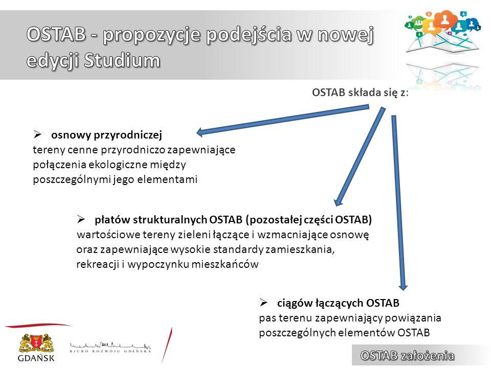 OSTAB składa się z:  osnowy przyrodniczej tereny cenne przyrodniczo zapewniające połączenia ekologiczne między poszczególnymi jego elementami  płatów strukturalnych OSTAB (pozostałej części OSTAB) wartościowe tereny zieleni łączące i wzmacniające osnowę oraz zapewniające wysokie standardy zamieszkania, rekreacji i wypoczynku mieszkańców  ciągów łączących OSTAB pas terenu zapewniający powiązania poszczególnych elementów OSTAB