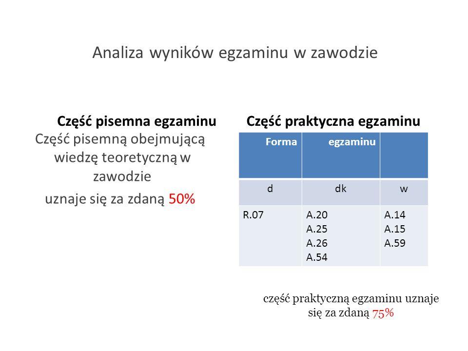 Analiza wyników egzaminu w zawodzie Część pisemna egzaminu Część pisemną obejmującą wiedzę teoretyczną w zawodzie uznaje się za zdaną 50% Część prakty