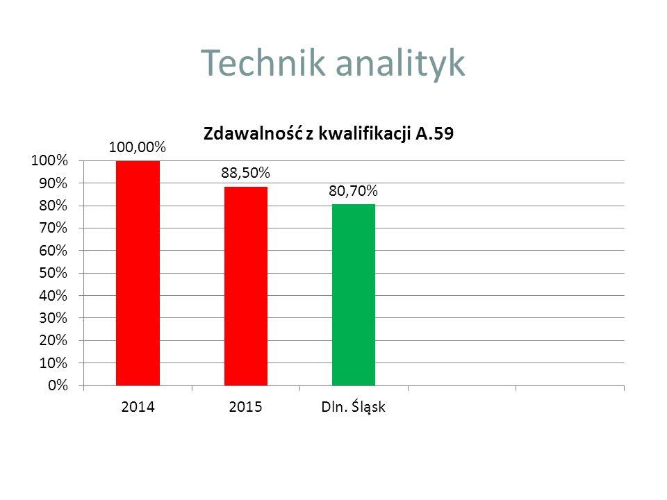 Technik analityk