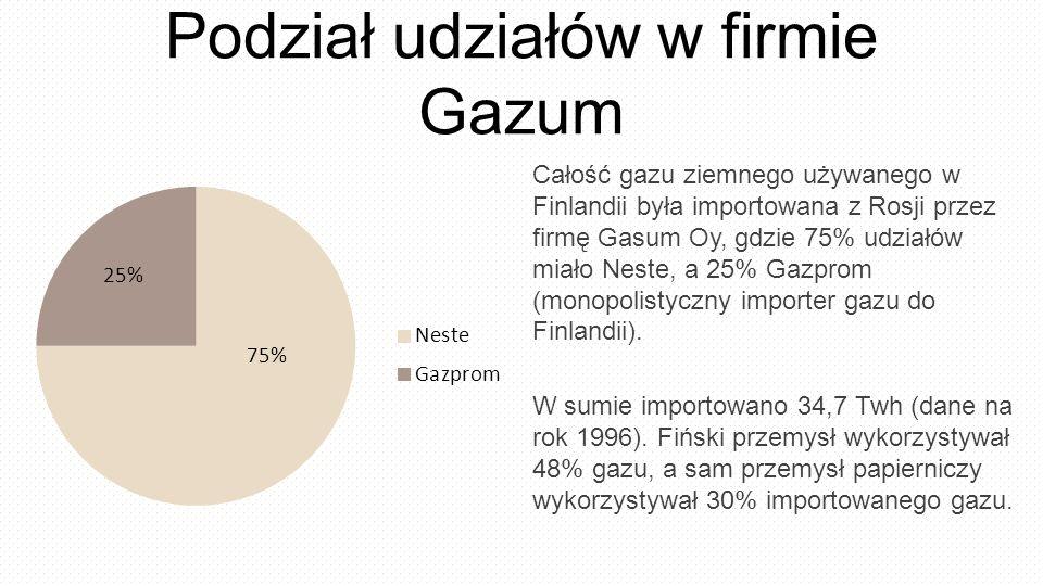 Podział udziałów w firmie Gazum Całość gazu ziemnego używanego w Finlandii była importowana z Rosji przez firmę Gasum Oy, gdzie 75% udziałów miało Neste, a 25% Gazprom (monopolistyczny importer gazu do Finlandii).