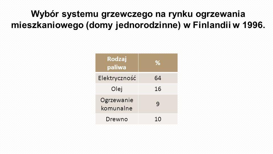 Wybór systemu grzewczego na rynku ogrzewania mieszkaniowego (domy jednorodzinne) w Finlandii w 1996. Rodzaj paliwa % Elektryczność64 Olej16 Ogrzewanie