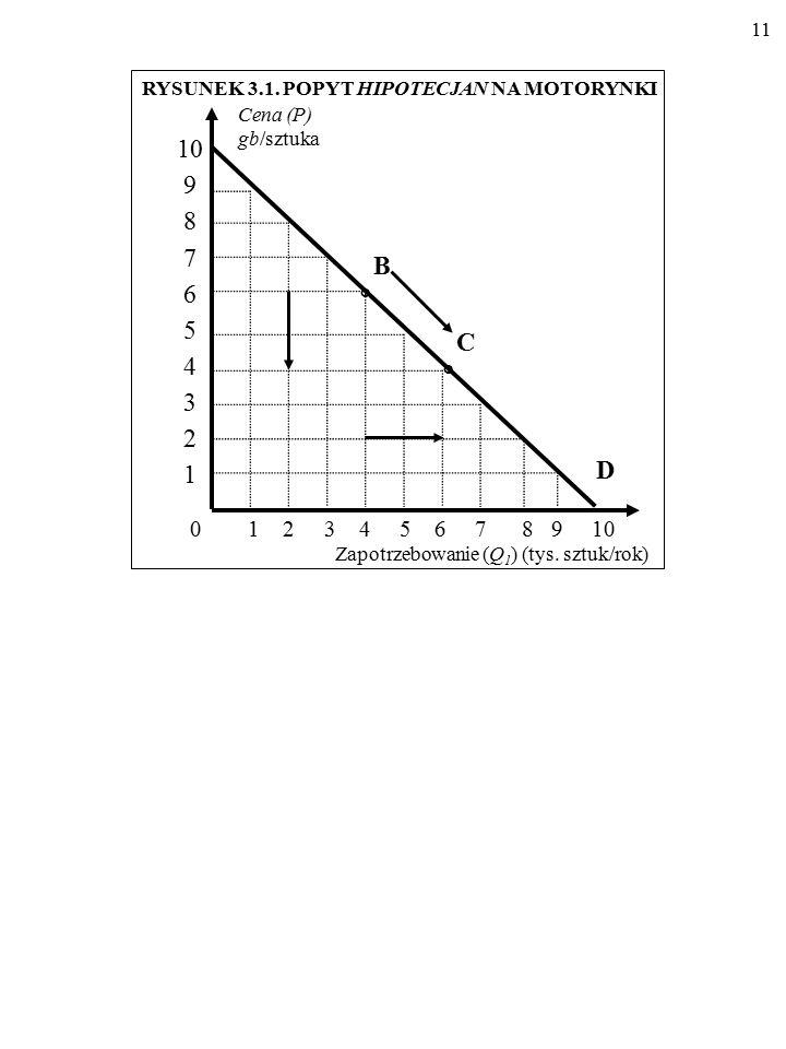 10 Rozróżnijmy przesunięcie wzdłuż linii popytu oraz przesunięcie całej linii popytu.