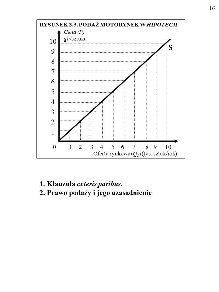 15 Cena (P) (gb/szt.) Oferta rynkowa (Q 2 ) (tys. sztuk/rok) 0 1 2 3 4 5 6 7 8 9 10 0 1 2 3 4 5 6 7 8 9 10 Źródło: Hypothetian Statistics, nr 5, 1995