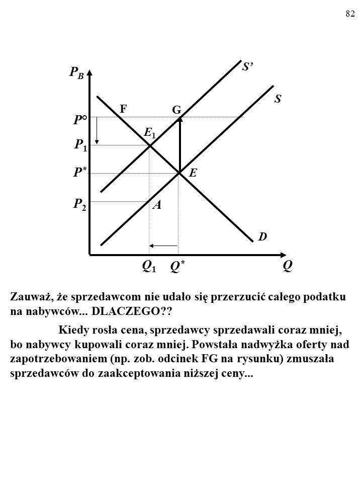 81 D S E Q PBPB P*P* Q*Q* S' E1E1 Q1Q1 A P1P1 P2P2 B Oto końcowy efekt wprowadzenia podatku.