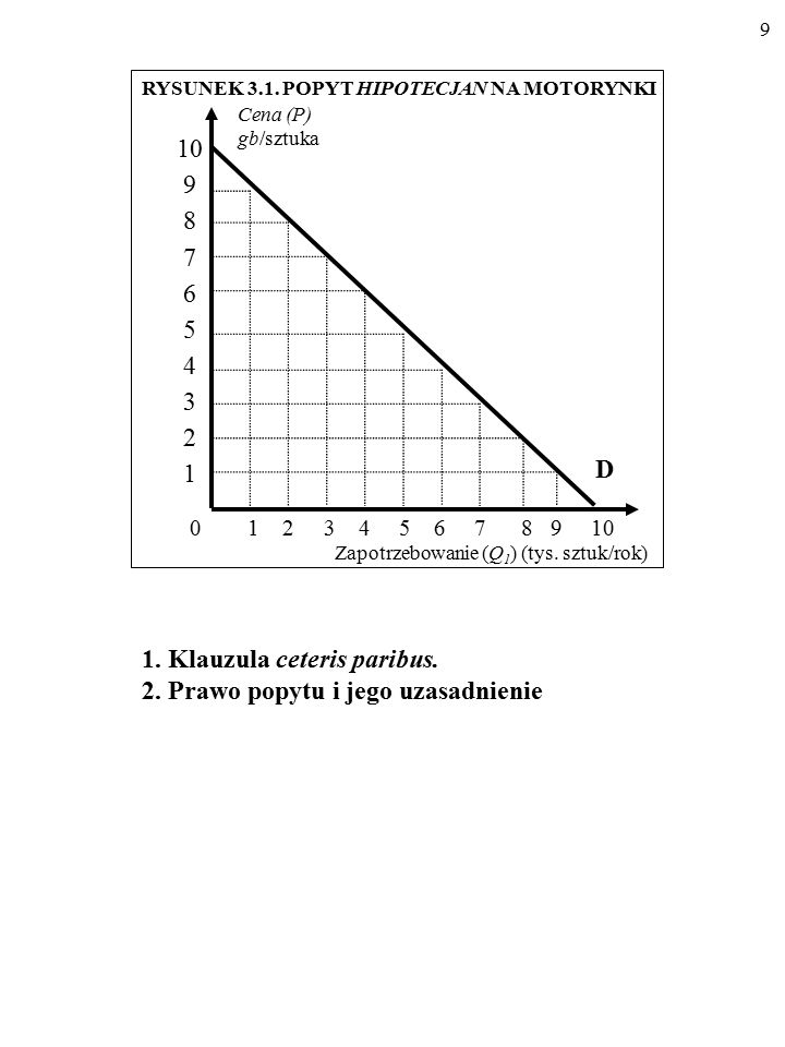 8 Cena (P) (gb/szt.) Zapotrzebowanie (Q 1 ) (tys. sztuk/rok) 0 1 2 3 4 5 6 7 8 9 10 9 8 7 6 5 4 3 2 1 0 Źródło: Hypothetian Statistics, nr 5, 1995 r.