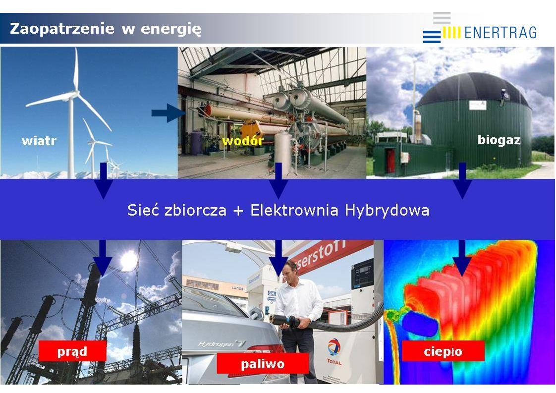 Zaopatrzenie w energię