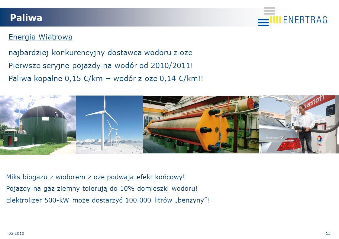 03.201015 Paliwa Miks biogazu z wodorem z oze podwaja efekt końcowy.