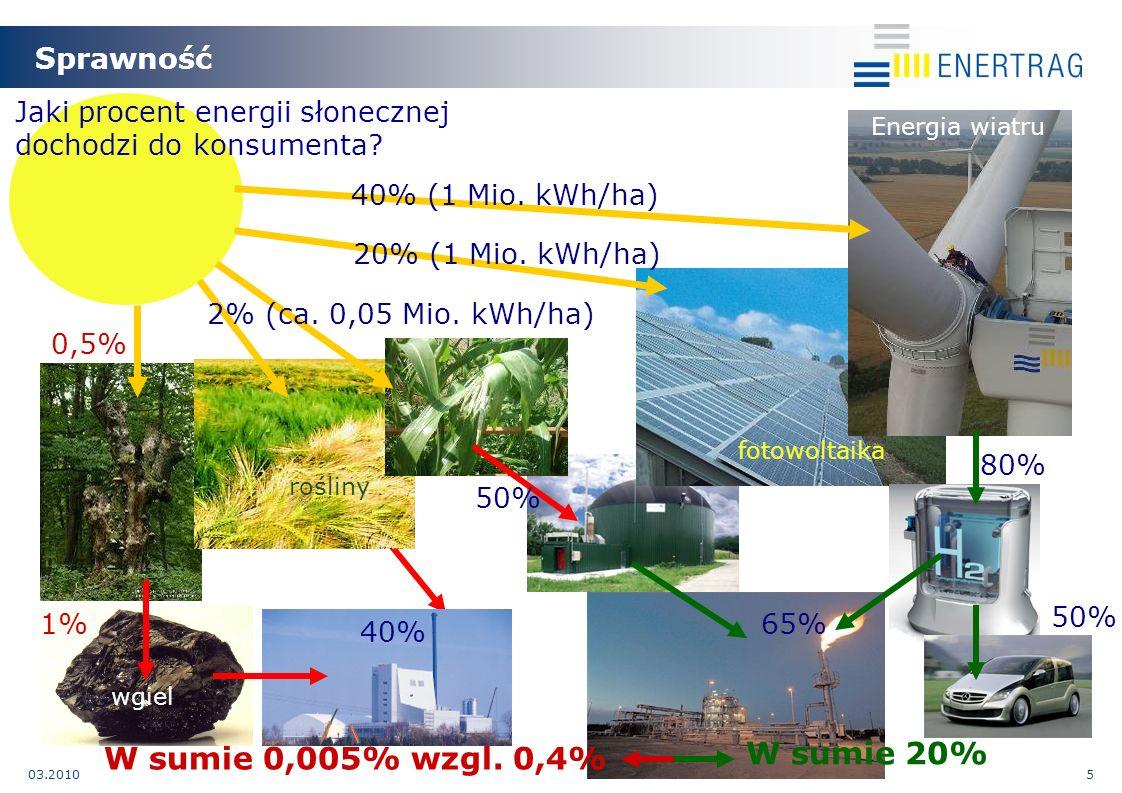 03.20105 Sprawność 20% (1 Mio. kWh/ha) 1% Jaki procent energii słonecznej dochodzi do konsumenta.