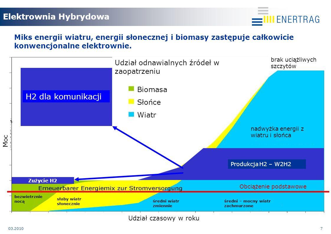 03.20107 Miks energii wiatru, energii słonecznej i biomasy zastępuje całkowicie konwencjonalne elektrownie.