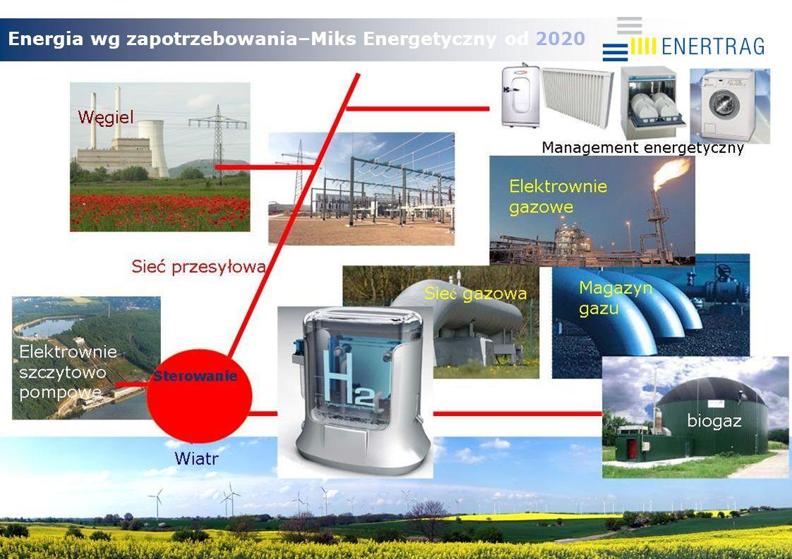 Energia wg zapotrzebowania–Miks Energetyczny od 2020