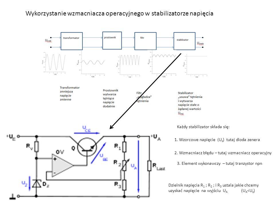 Wykorzystanie wzmacniacza operacyjnego w stabilizatorze napięcia Każdy stabilizator składa się: 1. Wzorcowe napięcie (U z ) tutaj dioda zenera 2. Wzma