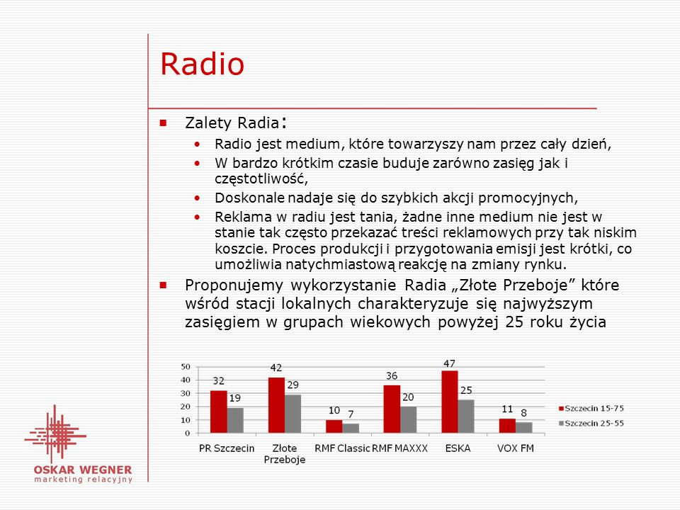 Radio ■ Zalety Radia : Radio jest medium, które towarzyszy nam przez cały dzień, W bardzo krótkim czasie buduje zarówno zasięg jak i częstotliwość, Doskonale nadaje się do szybkich akcji promocyjnych, Reklama w radiu jest tania, żadne inne medium nie jest w stanie tak często przekazać treści reklamowych przy tak niskim koszcie.