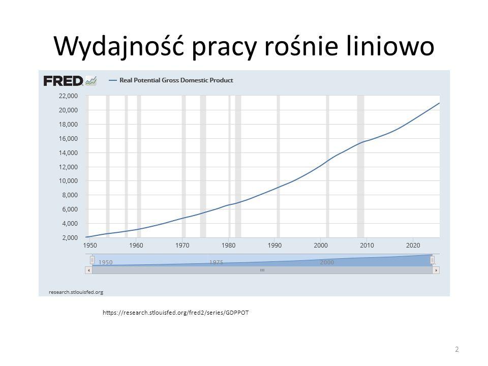 Wydajność pracy rośnie liniowo https://research.stlouisfed.org/fred2/series/GDPPOT 2