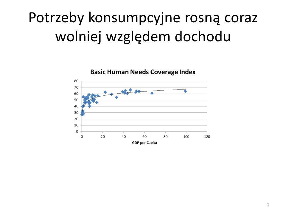 Potrzeby konsumpcyjne rosną coraz wolniej względem dochodu 4
