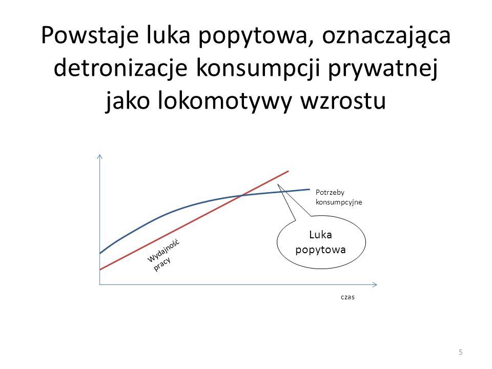 Powstaje luka popytowa, oznaczająca detronizacje konsumpcji prywatnej jako lokomotywy wzrostu Potrzeby konsumpcyjne Wydajność pracy czas Luka popytowa