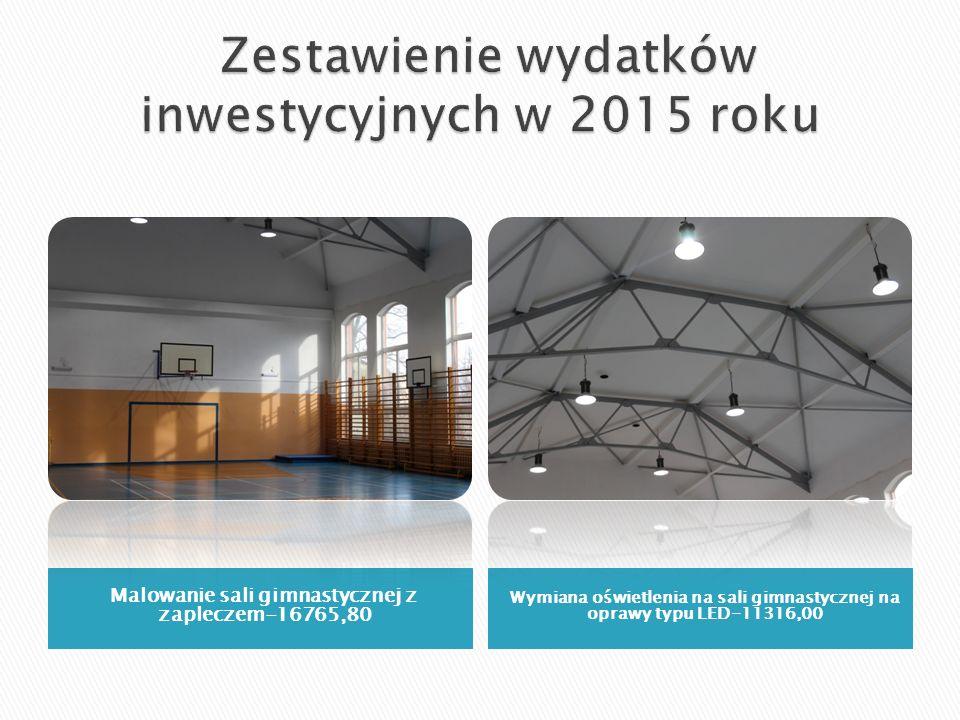 Malowanie sali gimnastycznej z zapleczem-16765,80 Wymiana oświetlenia na sali gimnastycznej na oprawy typu LED-11316,00