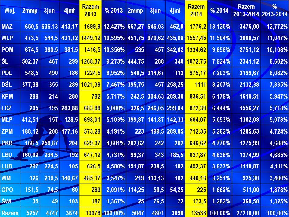 Woj.2mmp3jun4jmł Razem 2013 % 20132mmp3jun4jmł Razem 2014 % 2014 Razem 2013-2014 % 2013-2014 MAZ650,5636,13413,171699,812,427%667,27646,03462,91776,213,120%3476,0012,772% WLP473,5544,5431,121449,1210,595%451,75670,62435,081557,4511,504%3006,5711,047% POM674,5360,5381,51416,510,356%535457342,621334,629,858%2751,1210,108% ŚL502,374672991268,379,273%444,752883401072,757,924%2341,128,602% PDL548,54901861224,58,952%548,5314,67112975,177,203%2199,678,082% DŚL377,383552891021,387,467%395,75457258,2511118,207%2132,387,835% KPM2882142807825,717%242,5304,63289,38836,516,179%1618,515,947% ŁDZ205195283,88683,885,000%326,5246,05299,84872,396,444%1556,275,718% MŁP412,51157128,5698,015,103%399,87141,87142,33684,075,053%1382,085,078% ZPM188,12208177,16573,284,191%223199,5289,85712,355,262%1285,634,724% PKR166,5258,87204629,374,601%202,62242202646,624,776%1275,994,688% LBU160,62294,5192647,124,731%99,37343185,5627,874,638%1274,994,685% LUB297224,5105626,54,580%151,87238,5102492,373,637%1118,874,111% WM126218,5140,67485,173,547%219119,13102440,133,251%925,303,400% OPO151,574,5602862,091%114,2556,554,252251,662%511,001,878% ŚWI35491031871,367%2576,572173,51,282%360,501,325% Razem52574747367413678100,00%50474801369013538100,00%27216,00100,00%