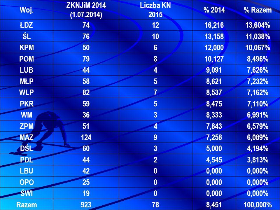 Woj. ZKNJiM 2014 (1.07.2014) Liczba KN 2015 % 2014% Razem ŁDZ741216,21613,604% ŚL761013,15811,038% KPM50612,00010,067% POM79810,1278,496% LUB4449,0917