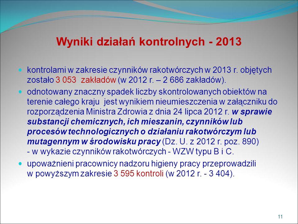 Wyniki działań kontrolnych - 2013 kontrolami w zakresie czynników rakotwórczych w 2013 r. objętych zostało 3 053 zakładów (w 2012 r. – 2 686 zakładów)