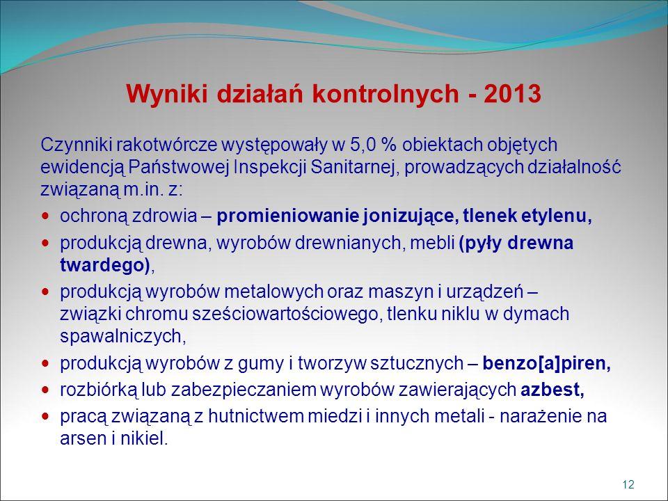 Wyniki działań kontrolnych - 2013 Czynniki rakotwórcze występowały w 5,0 % obiektach objętych ewidencją Państwowej Inspekcji Sanitarnej, prowadzących