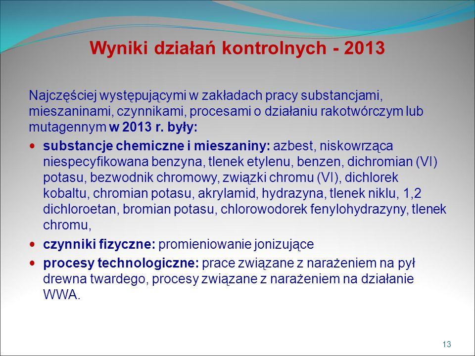 Wyniki działań kontrolnych - 2013 Najczęściej występującymi w zakładach pracy substancjami, mieszaninami, czynnikami, procesami o działaniu rakotwórcz