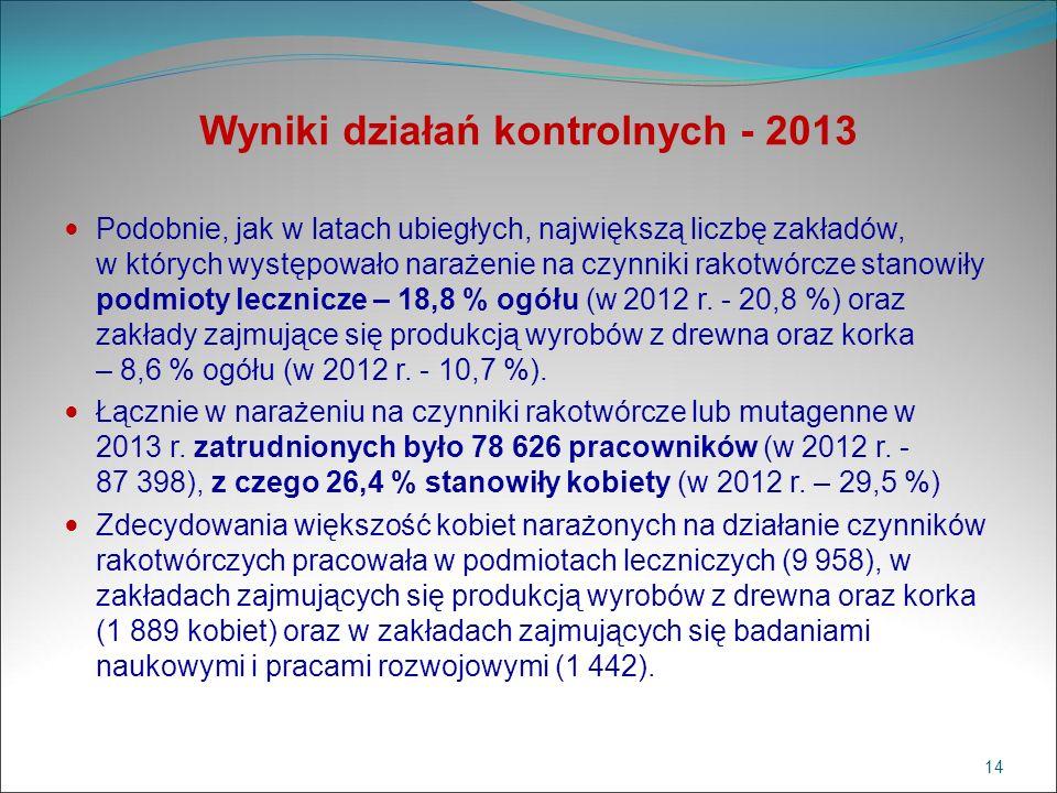 Wyniki działań kontrolnych - 2013 Podobnie, jak w latach ubiegłych, największą liczbę zakładów, w których występowało narażenie na czynniki rakotwórcz