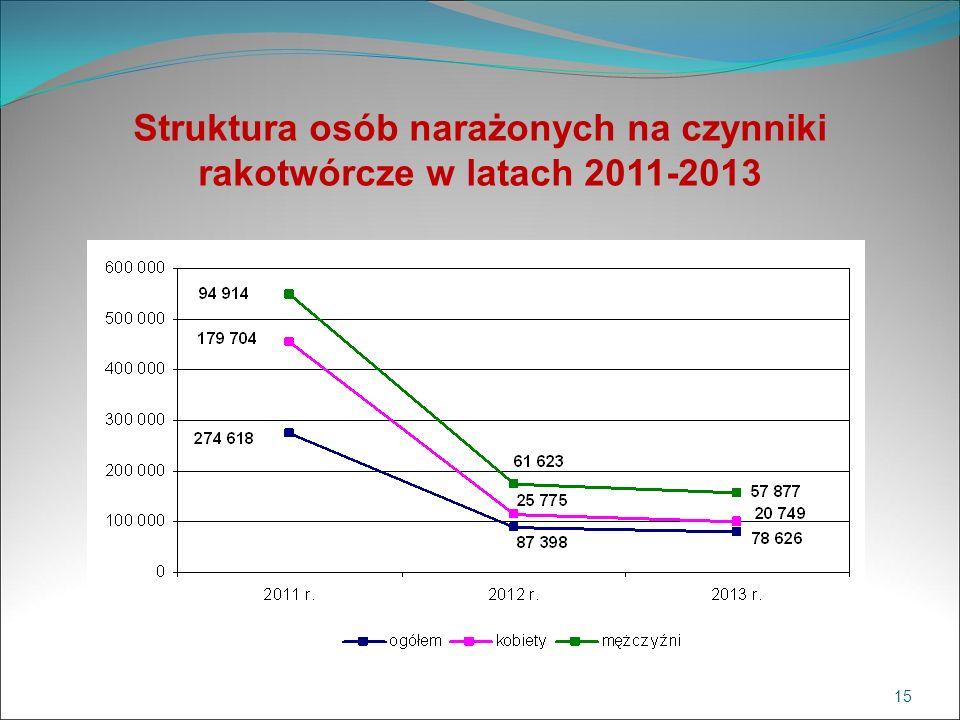 Struktura osób narażonych na czynniki rakotwórcze w latach 2011-2013 15