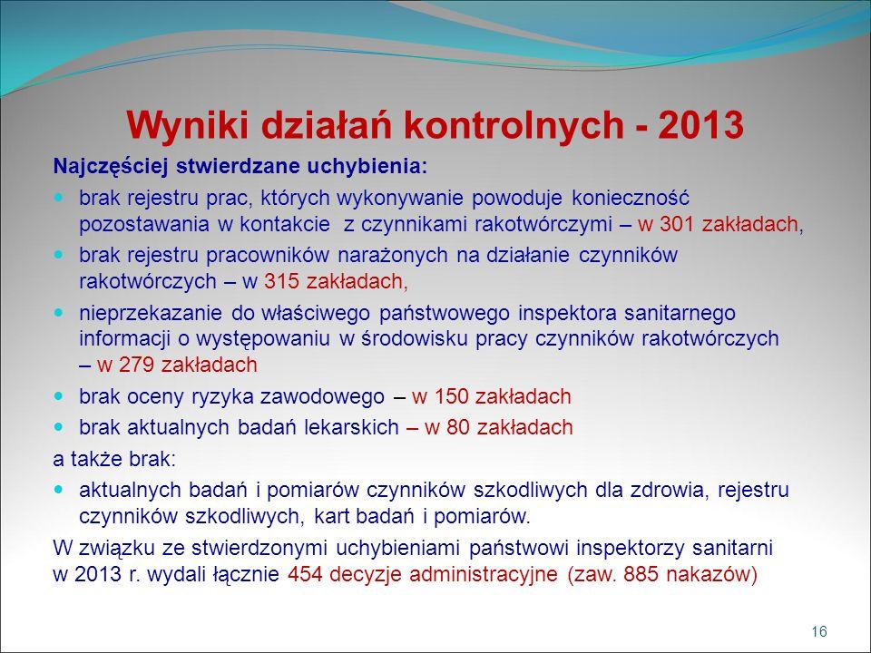 Wyniki działań kontrolnych - 2013 Najczęściej stwierdzane uchybienia: brak rejestru prac, których wykonywanie powoduje konieczność pozostawania w kont