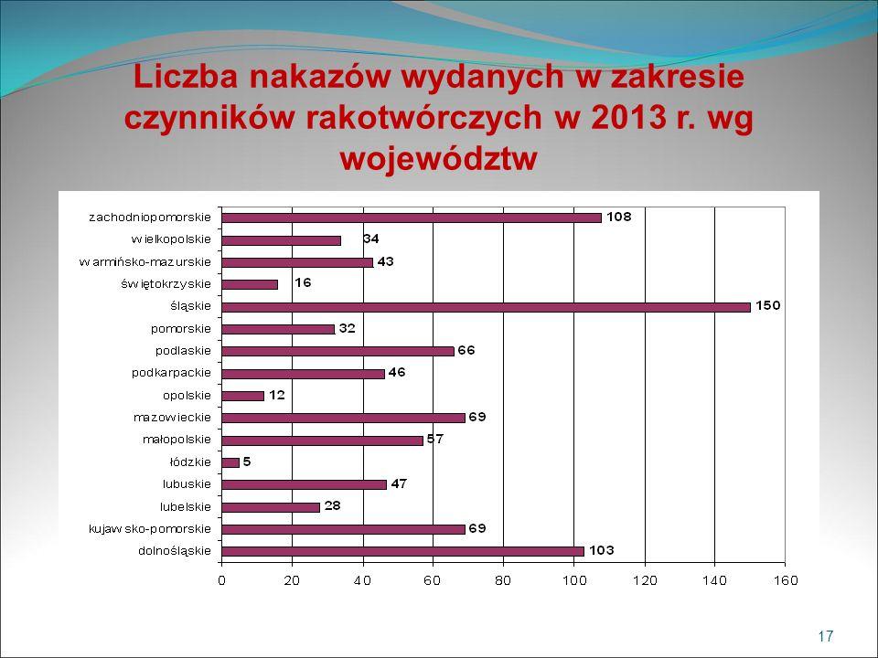 Liczba nakazów wydanych w zakresie czynników rakotwórczych w 2013 r. wg województw 17