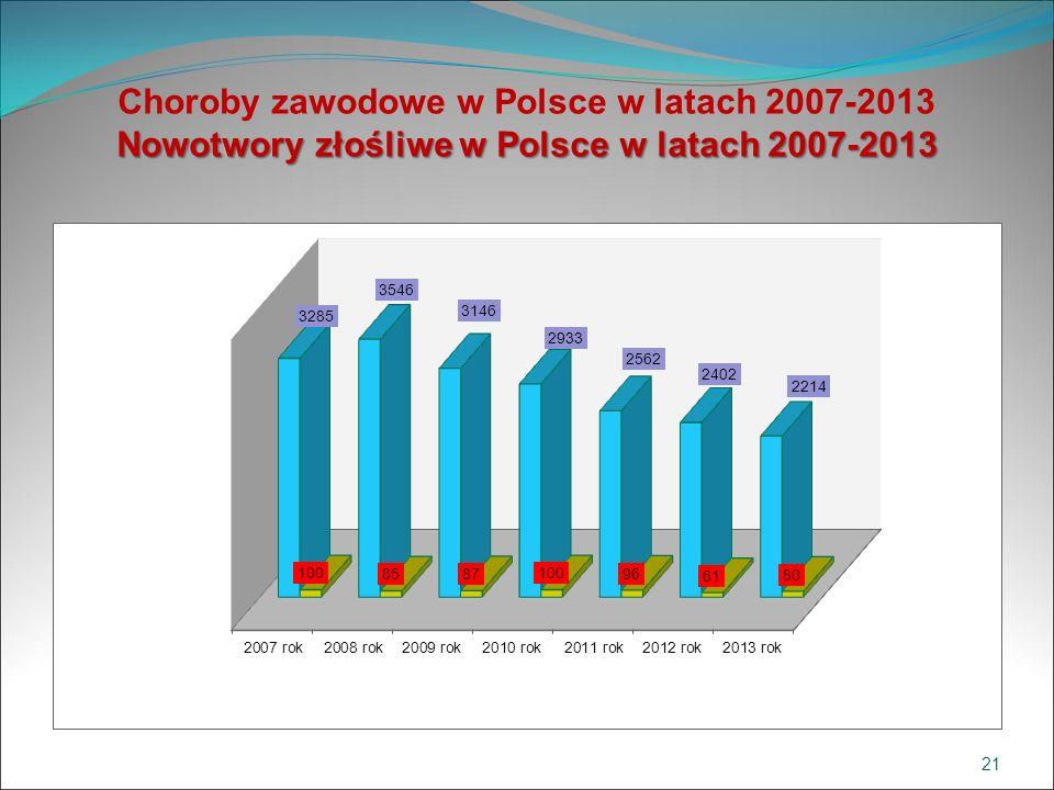 Nowotwory złośliwe w Polsce w latach 2007-2013 Choroby zawodowe w Polsce w latach 2007-2013 Nowotwory złośliwe w Polsce w latach 2007-2013 21