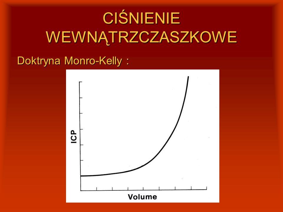 CIŚNIENIE WEWNĄTRZCZASZKOWE Doktryna Monro-Kelly : gdy pojawia się nowa objętość w jamie czaszki V (krwiak,guz, obrzęk) V (krwiak,guz, obrzęk)+ V mózg + V krew + V CSF V mózg + V krew + V CSFICP