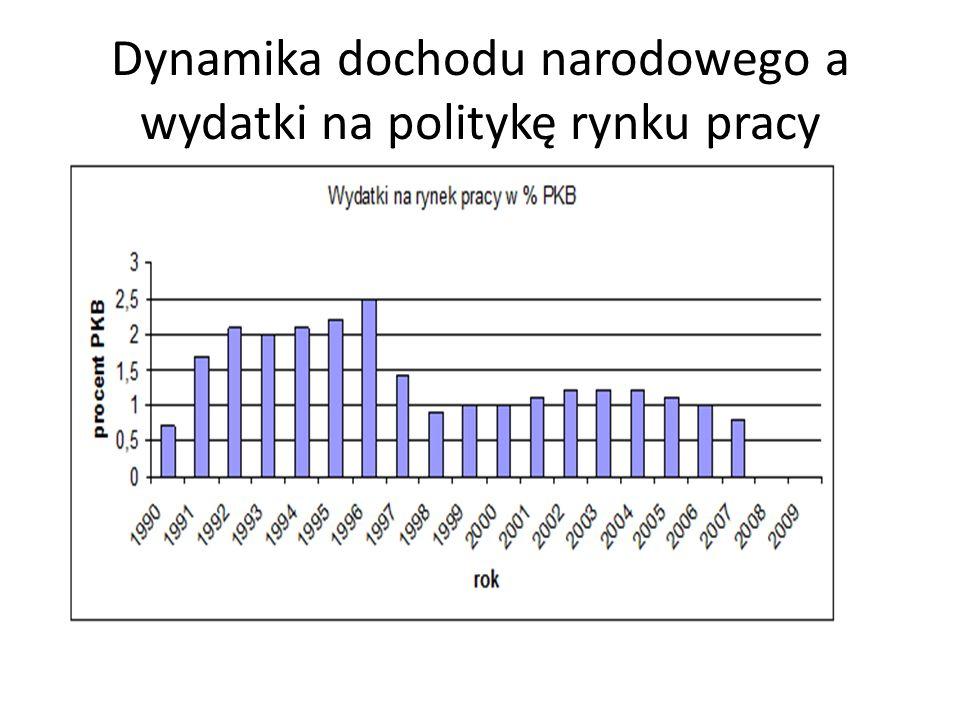 Dynamika dochodu narodowego a wydatki na politykę rynku pracy