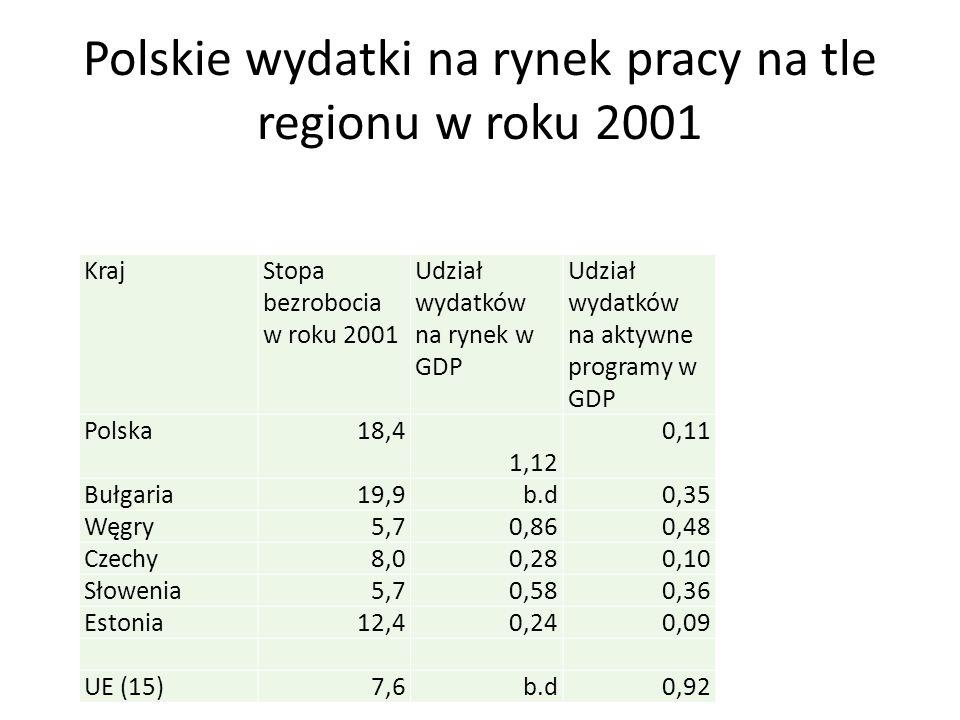 Polskie wydatki na rynek pracy na tle regionu w roku 2001 KrajStopa bezrobocia w roku 2001 Udział wydatków na rynek w GDP Udział wydatków na aktywne programy w GDP Polska18,4 1,12 0,11 Bułgaria19,9b.d0,35 Węgry5,70,860,48 Czechy8,00,280,10 Słowenia5,70,580,36 Estonia12,40,240,09 UE (15)7,6b.d0,92