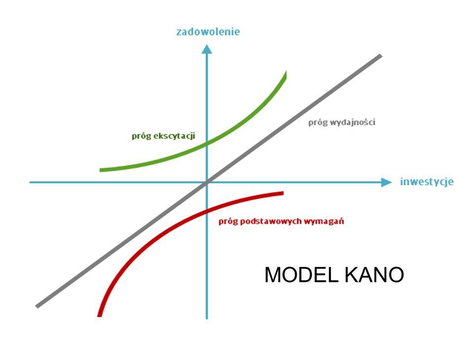 MODEL KANO