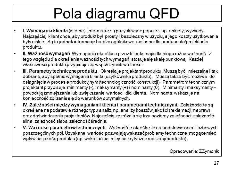 Pola diagramu QFD I. Wymagania klienta (istotne). Informacje są pozyskiwane poprzez np. ankiety, wywiady. Najczęściej klient chce, aby produkt był pro