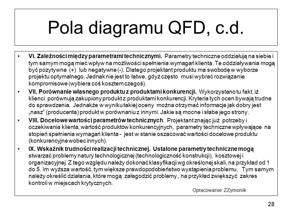 Pola diagramu QFD, c.d. VI. Zależności między parametrami technicznymi. Parametry techniczne oddziałują na siebie i tym samym mogą mieć wpływ na możli