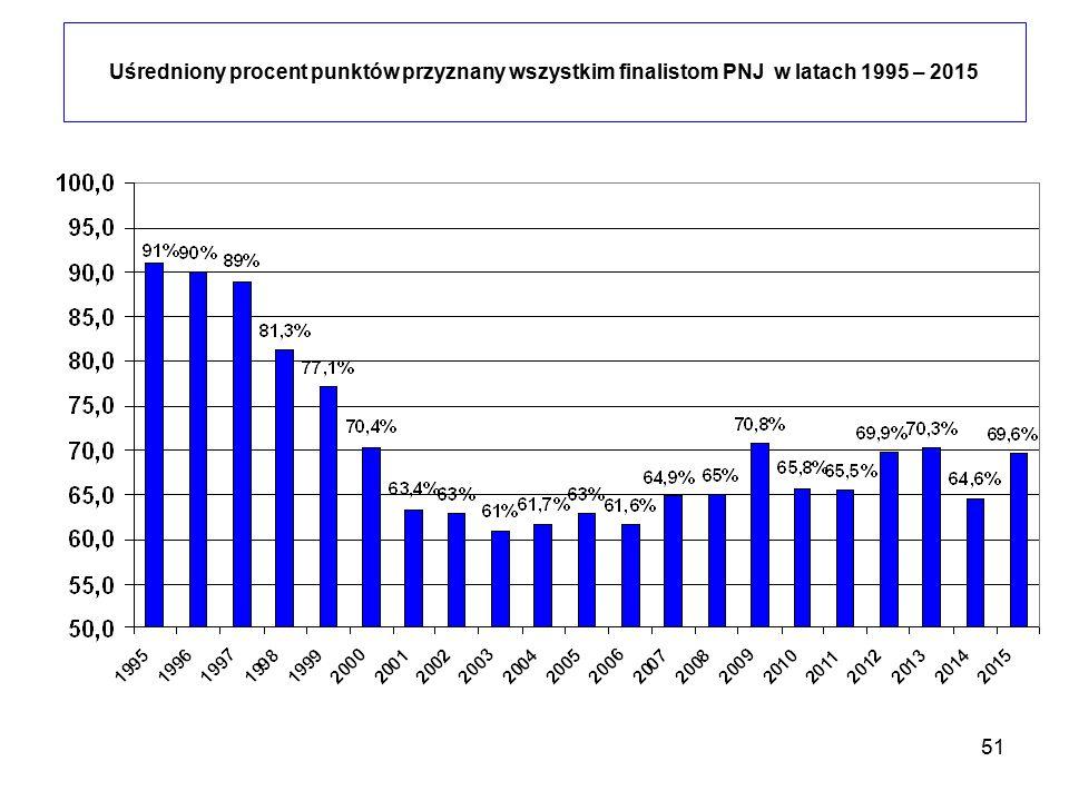 51 Uśredniony procent punktów przyznany wszystkim finalistom PNJ w latach 1995 – 2015