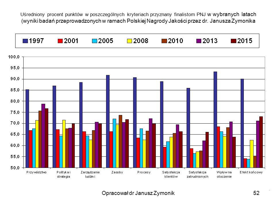 Opracował dr Janusz Zymonik52 Uśredniony procent punktów w poszczególnych kryteriach przyznany finalistom PNJ w wybranych latach (wyniki badań przepro