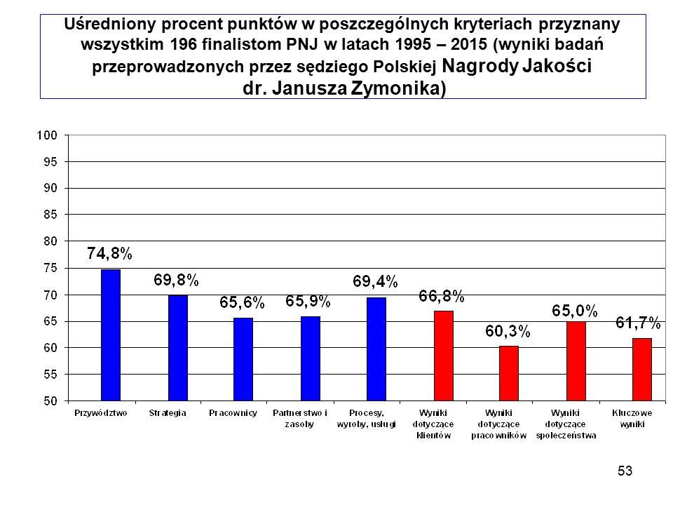 53 Uśredniony procent punktów w poszczególnych kryteriach przyznany wszystkim 196 finalistom PNJ w latach 1995 – 2015 (wyniki badań przeprowadzonych p