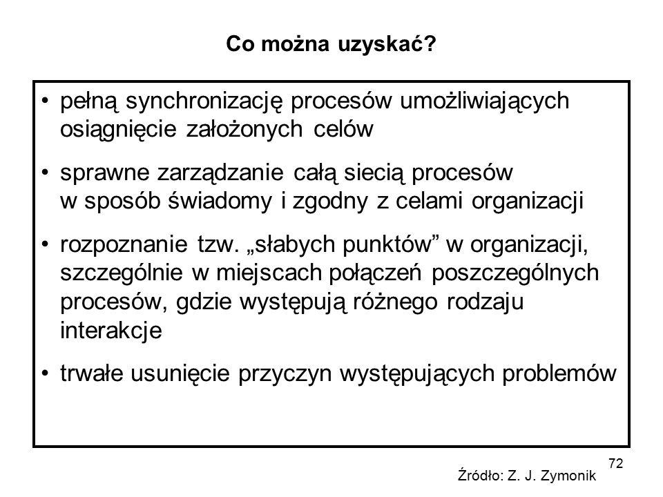 72 Co można uzyskać? pełną synchronizację procesów umożliwiających osiągnięcie założonych celów sprawne zarządzanie całą siecią procesów w sposób świa