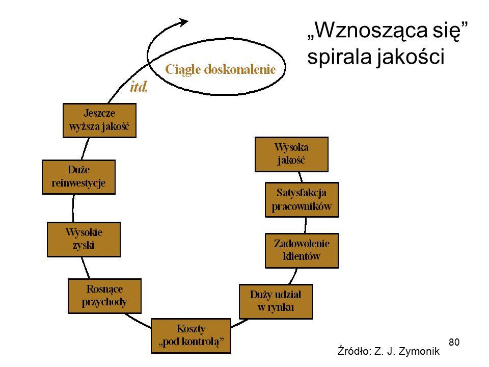 """80 """"Wznosząca się"""" spirala jakości Źródło: Z. J. Zymonik"""