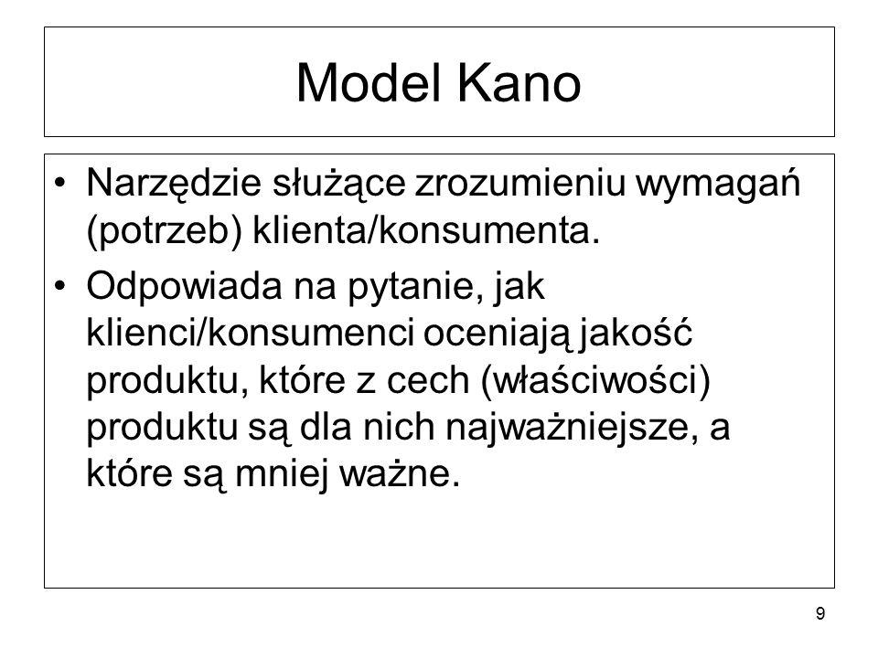 Model Kano Narzędzie służące zrozumieniu wymagań (potrzeb) klienta/konsumenta. Odpowiada na pytanie, jak klienci/konsumenci oceniają jakość produktu,