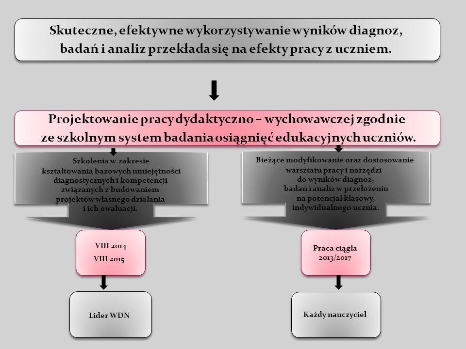 Skuteczne, efektywne wykorzystywanie wyników diagnoz, badań i analiz przekłada się na efekty pracy z uczniem.