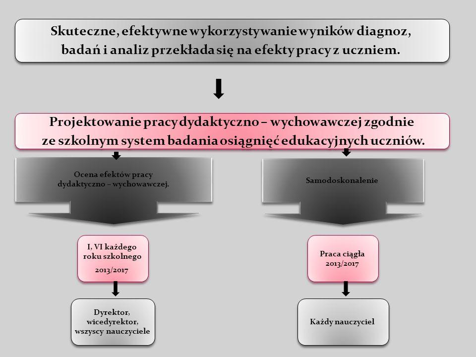 Skuteczne, efektywne wykorzystywanie wyników diagnoz, badań i analiz przekłada się na efekty pracy z uczniem. Skuteczne, efektywne wykorzystywanie wyn